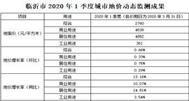 临沂市2020年1季度城市地价动态监测成果